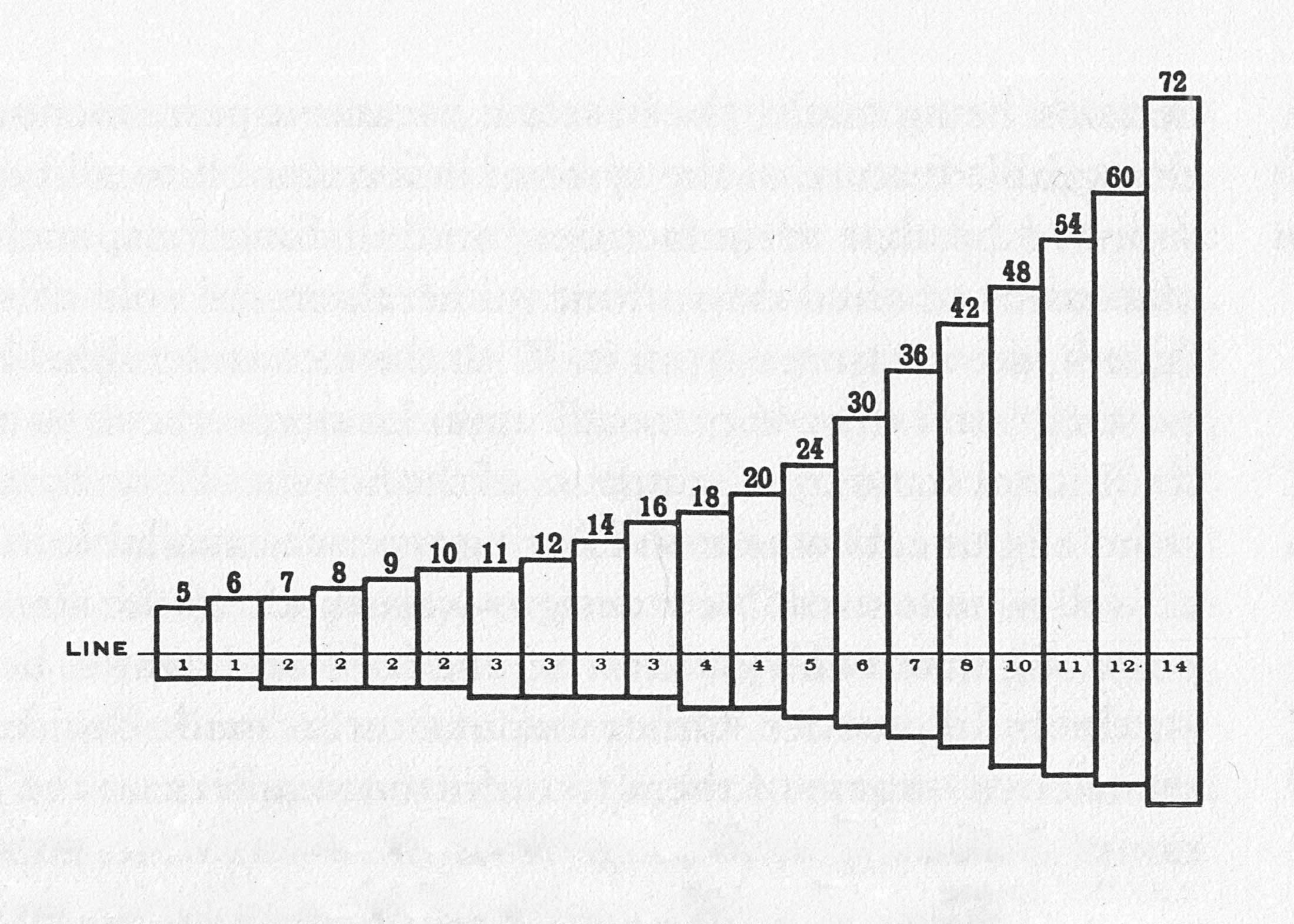 Proportions of ascender and descender from 5 to 72 points, (from Book Letters of Credit).