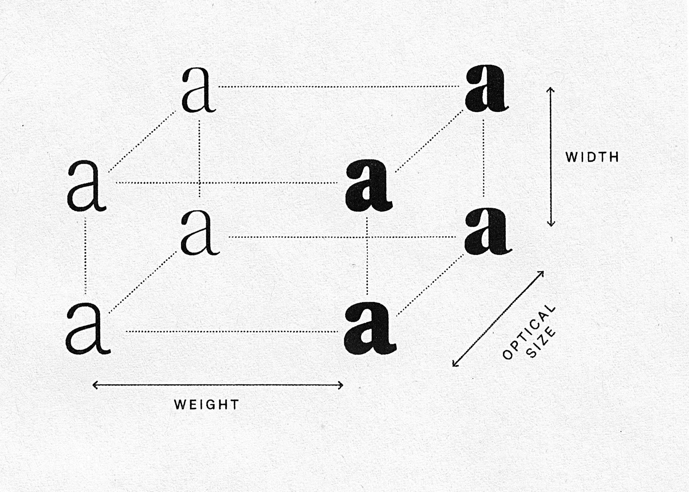 The upcoming font Spezia Serif with 3 axes; weight, width and optical size.